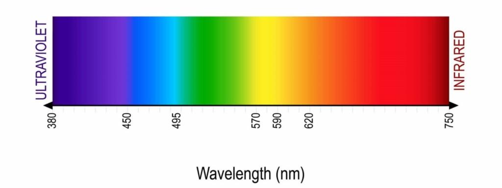 LED light color wavelength spectrum from ultraviolet to infrared.